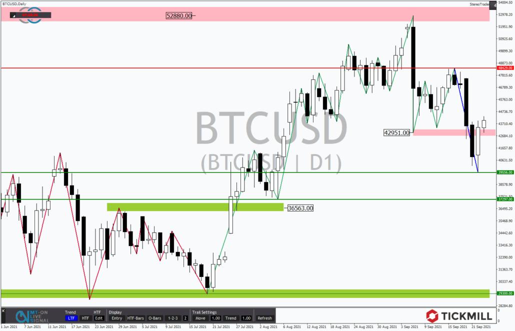 Tickmill-Analyse: Bitcoin im Tageschart