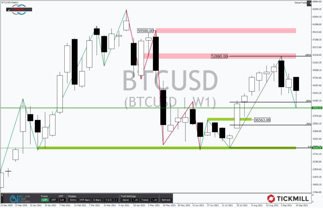 Tickmill-Analyse: Wochenchart im Bitcoin