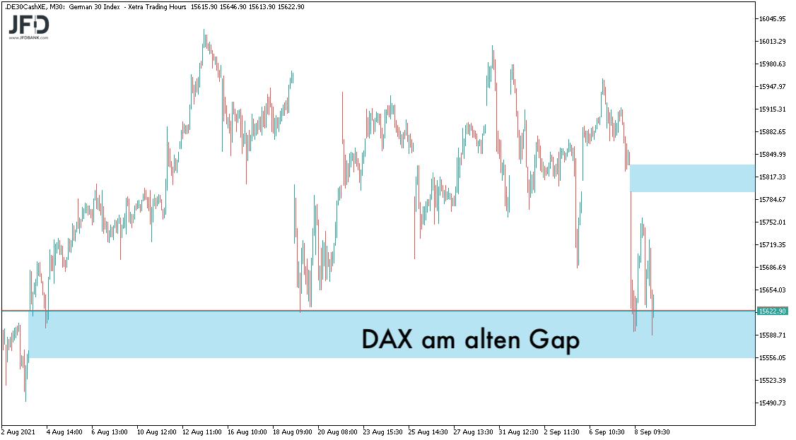 Blick auf die DAX-Gaps im September