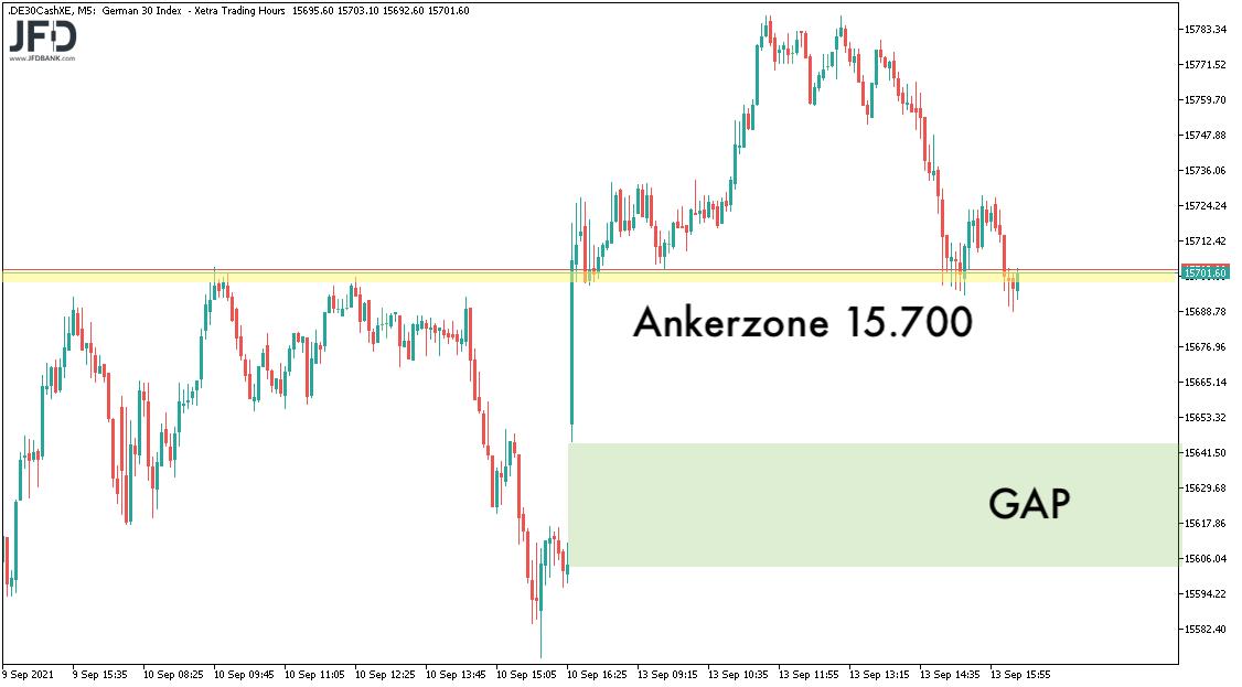 DAX-Ankerzone 15.700 am 14.09.2021