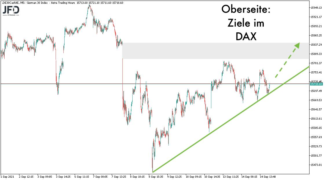 DAX-Ziele und Gap am 15.09.2021