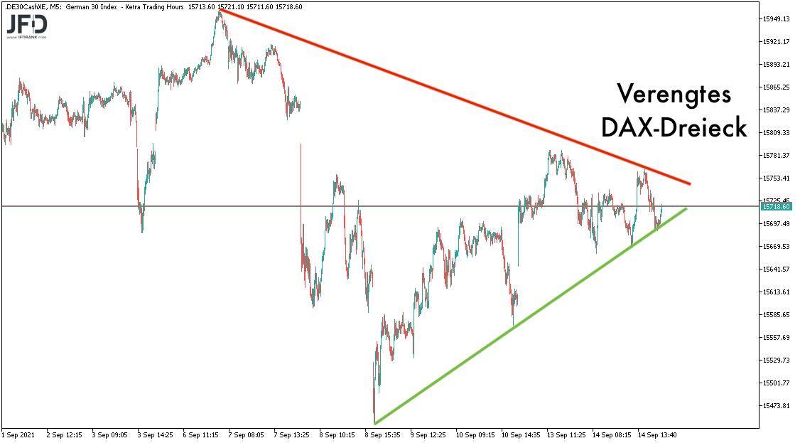 DAX-Dreieck verengt sich zum 15.09.2021