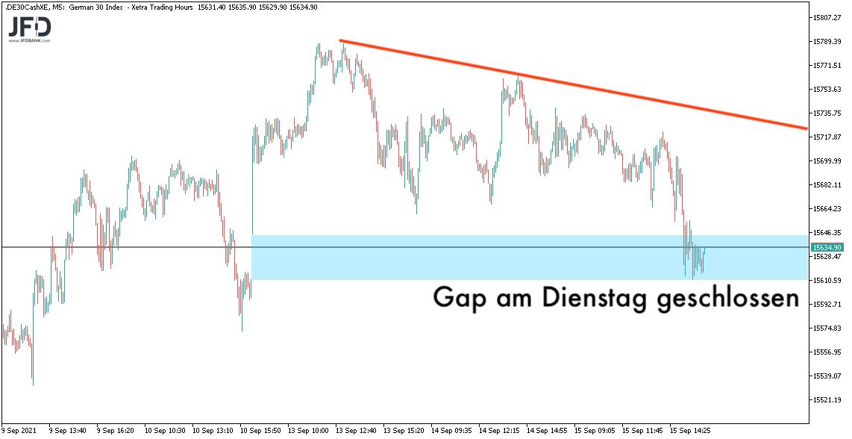 Gap-close am 15.09.2021