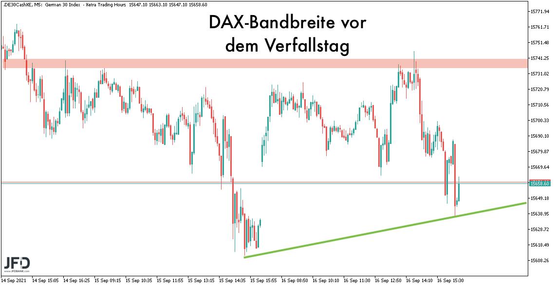 Bandbreite des DAX zum 17.09.2021