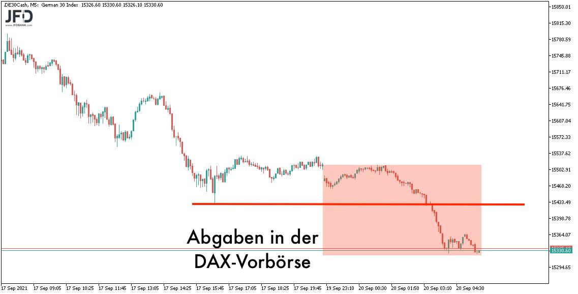 Weitere Abgaben in der DAX-Vorbörse am 20.09.2021
