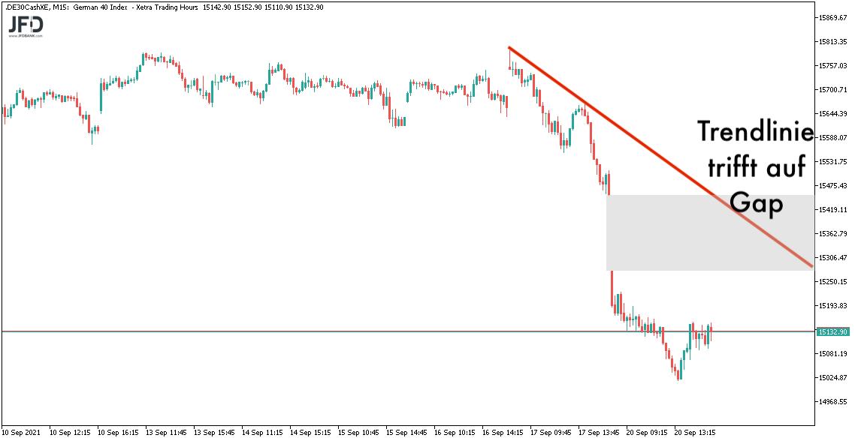 Trendlinie und Gap im DAX am 21.09.2021