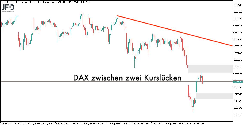 DAX-Trend und zwei Kurslücken am 22.09.2021