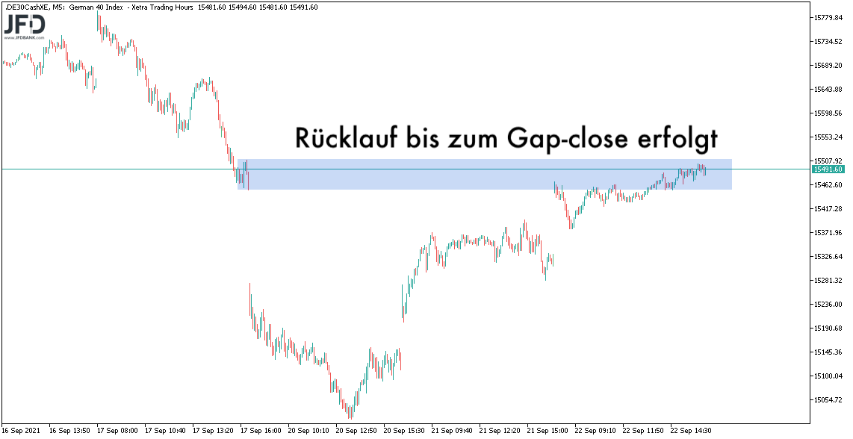 Gap-close im DAX am 22.09.2021