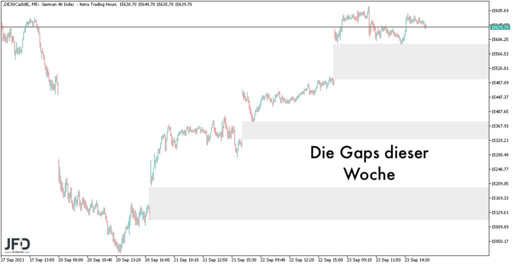 DAX-Gaps der Handelswoche bis zum 24.09.2021