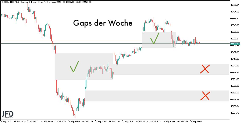 DAX-Gaps der Woche im Überblick