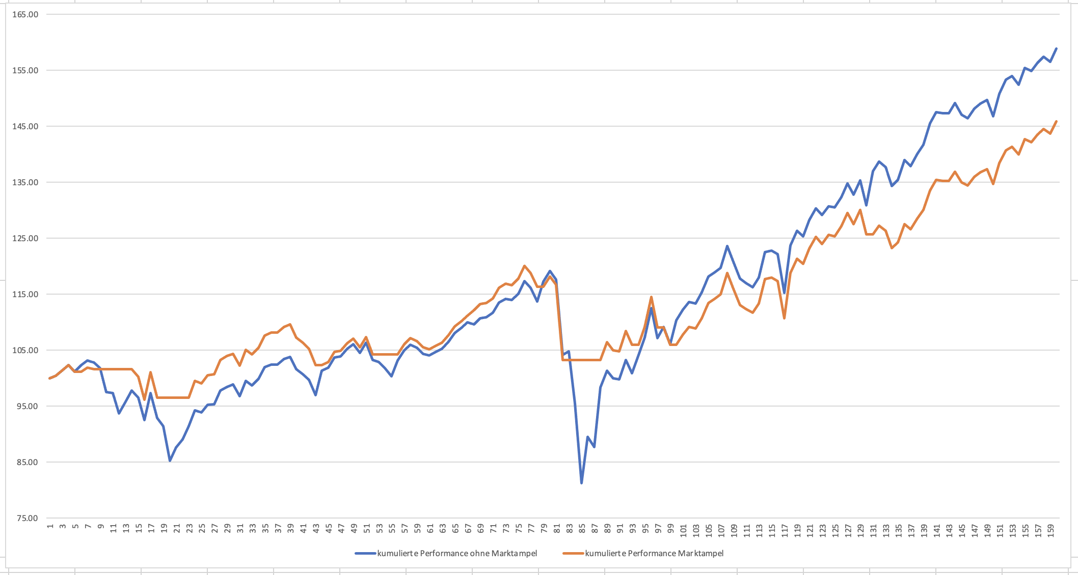 Marktampel_Auswertung