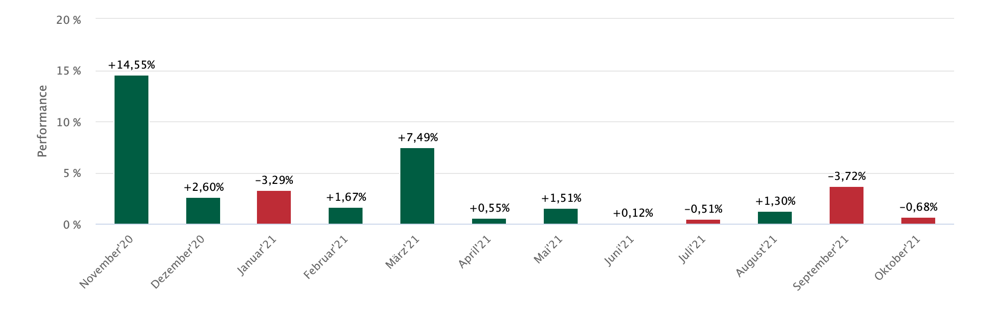 DAX-Monatsstatistik zum Oktober 2021