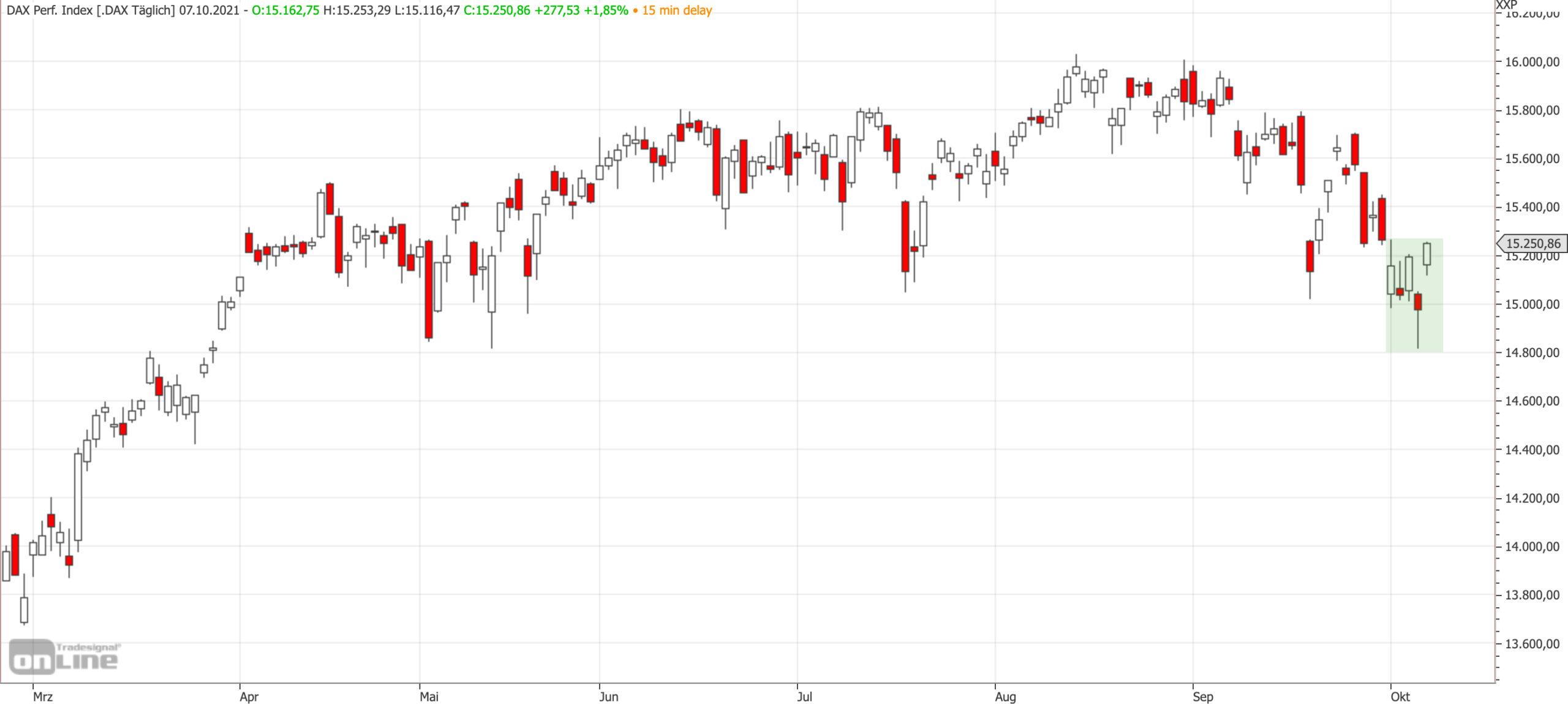 Mittelfristiger DAX-Chart am 07.10.2021