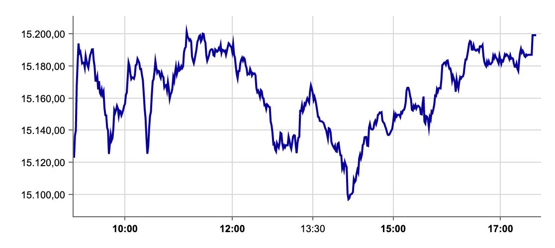 DAX-Verlauf an der Börse Frankfurt am 11.10.2021