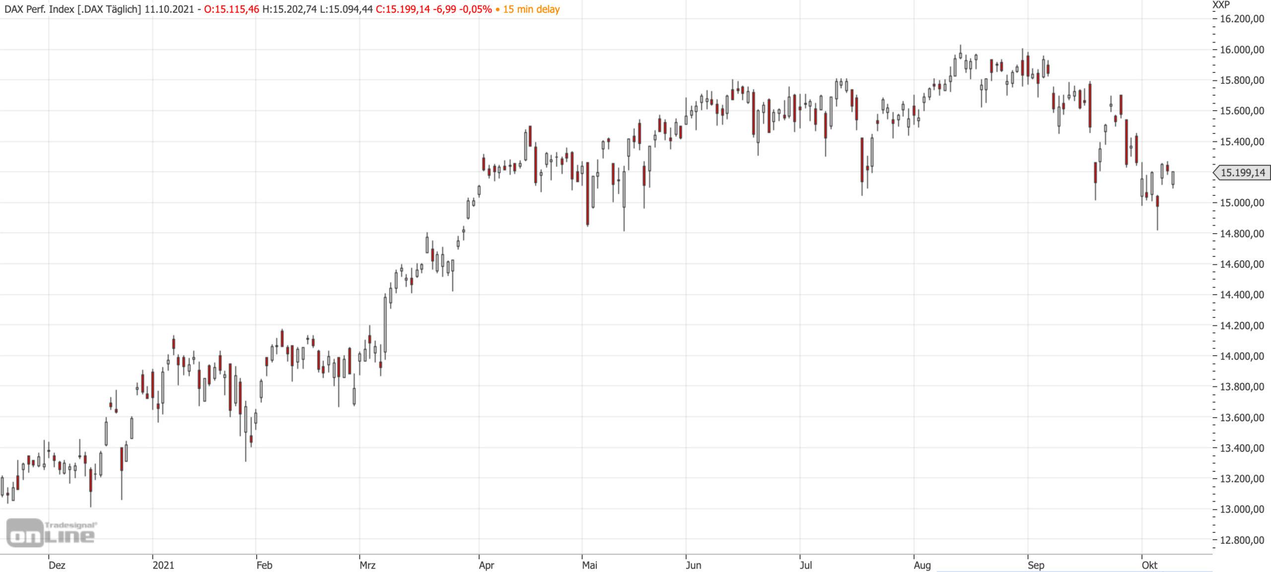 Mittelfristiger DAX-Chart bis zum 11.10.2021