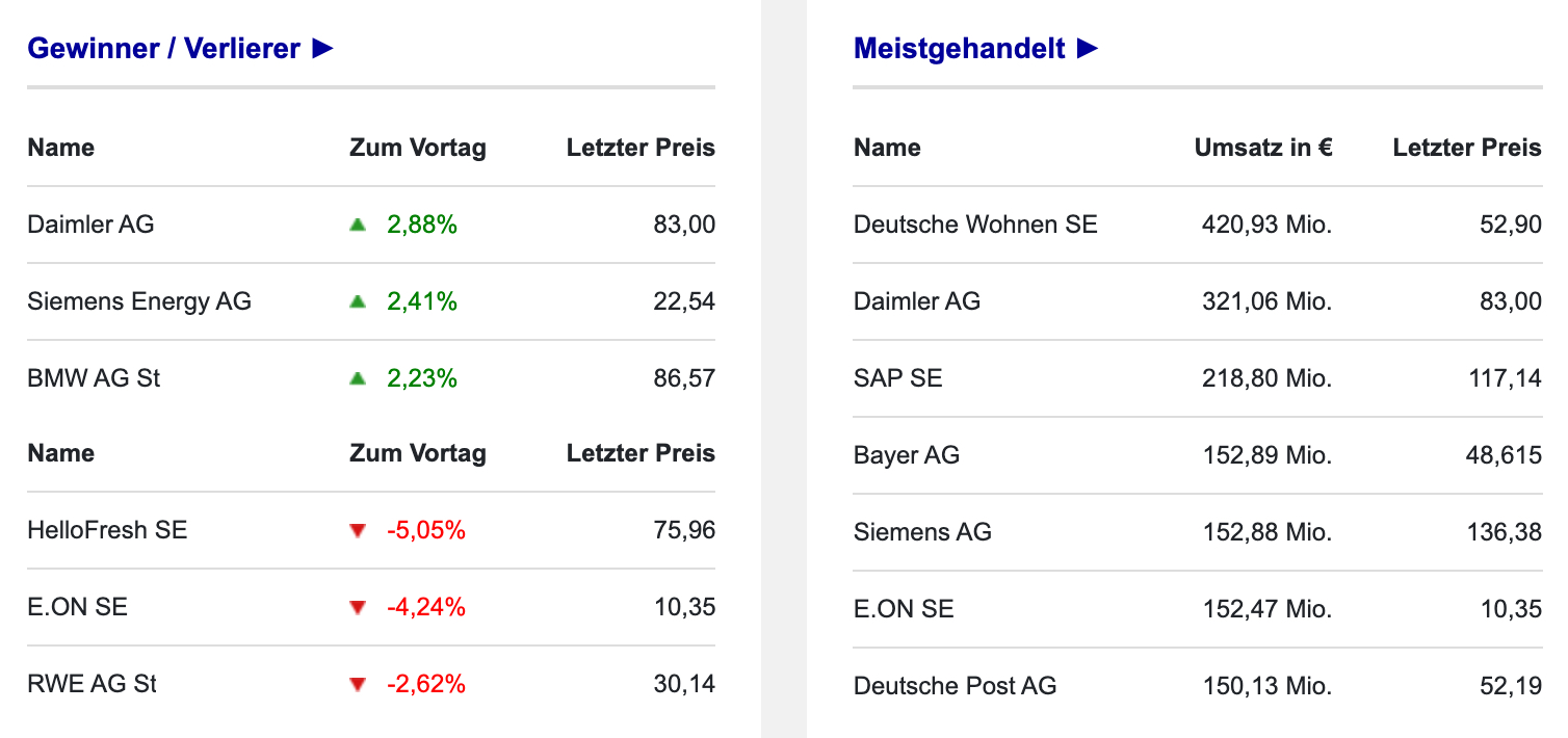 Umsätze der DAX-Aktien am 11.10.2021