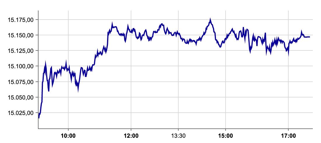 DAX-Verlauf an der Börse Frankfurt am 12.10.2021