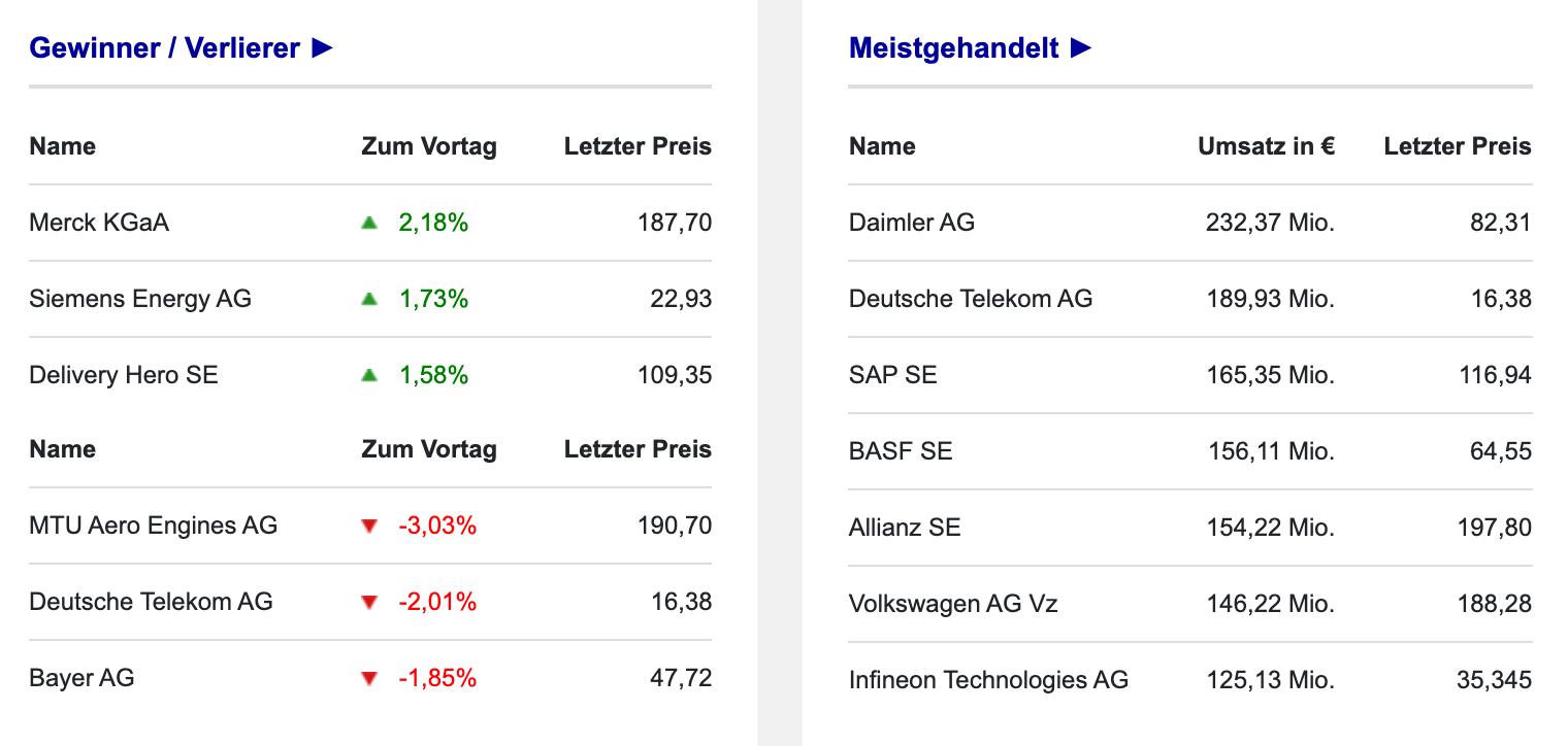 Umsatzspitzenreiter im DAX Börse Frankfurt am 12.10.2021