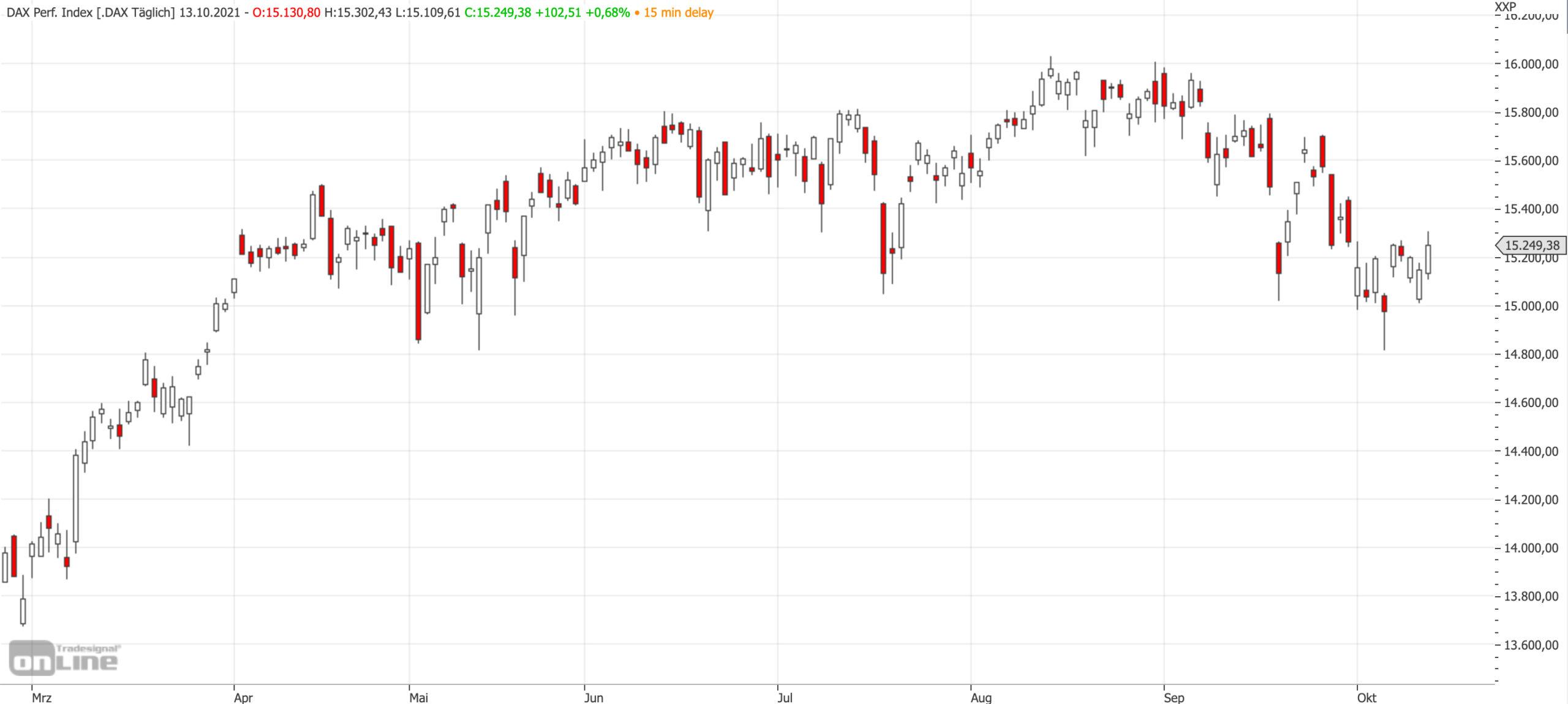 Mittelfristiger DAX-Chart zum 13.10.2021