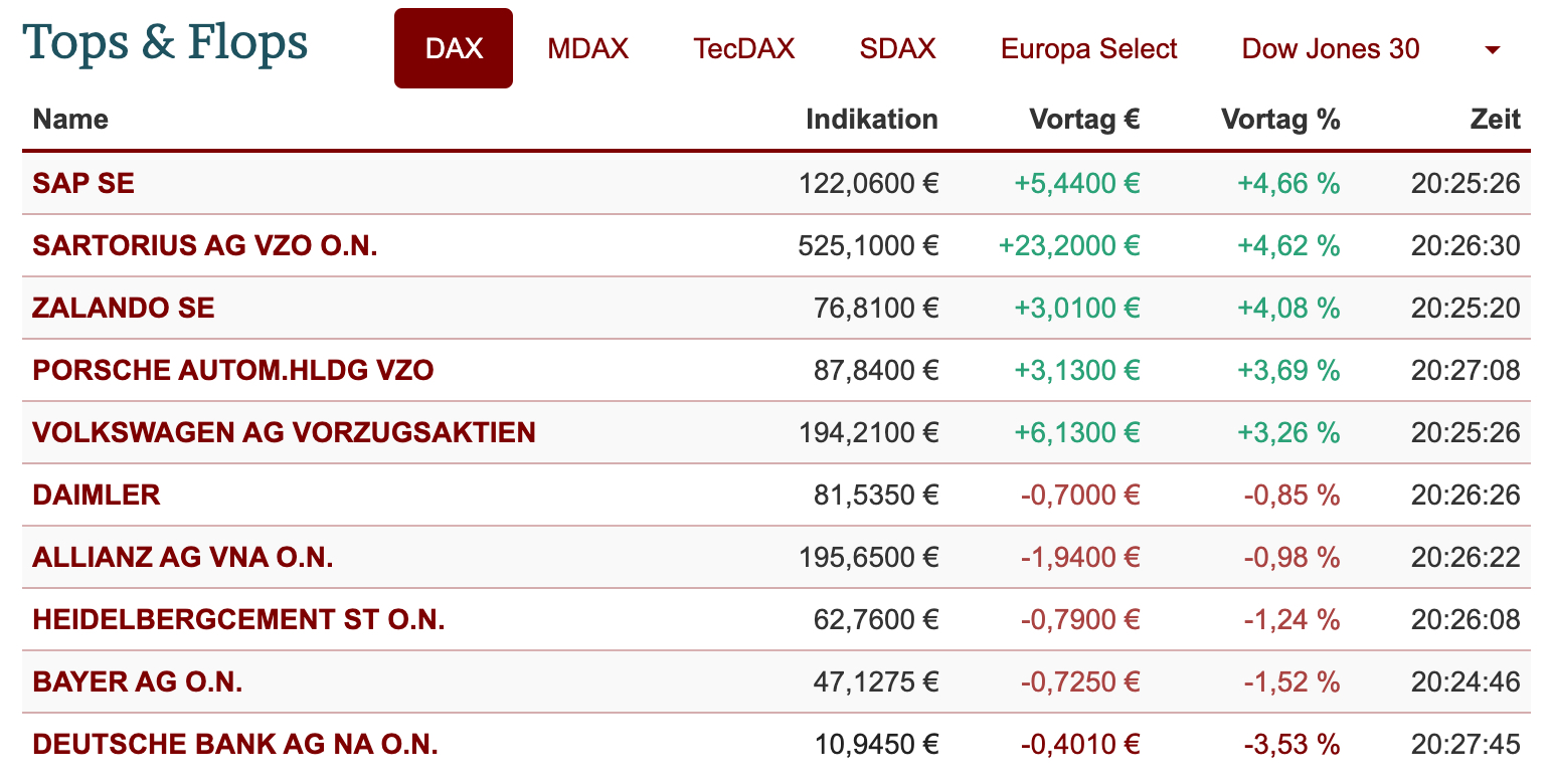 Tops und Flops im DAX-Chart am 13.10.2021