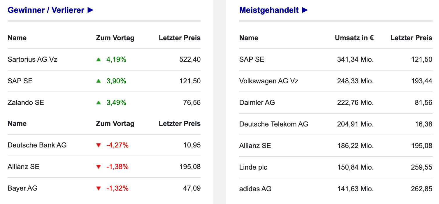 Börse Frankfurt: DAX-Umsätze am 13.10.2021