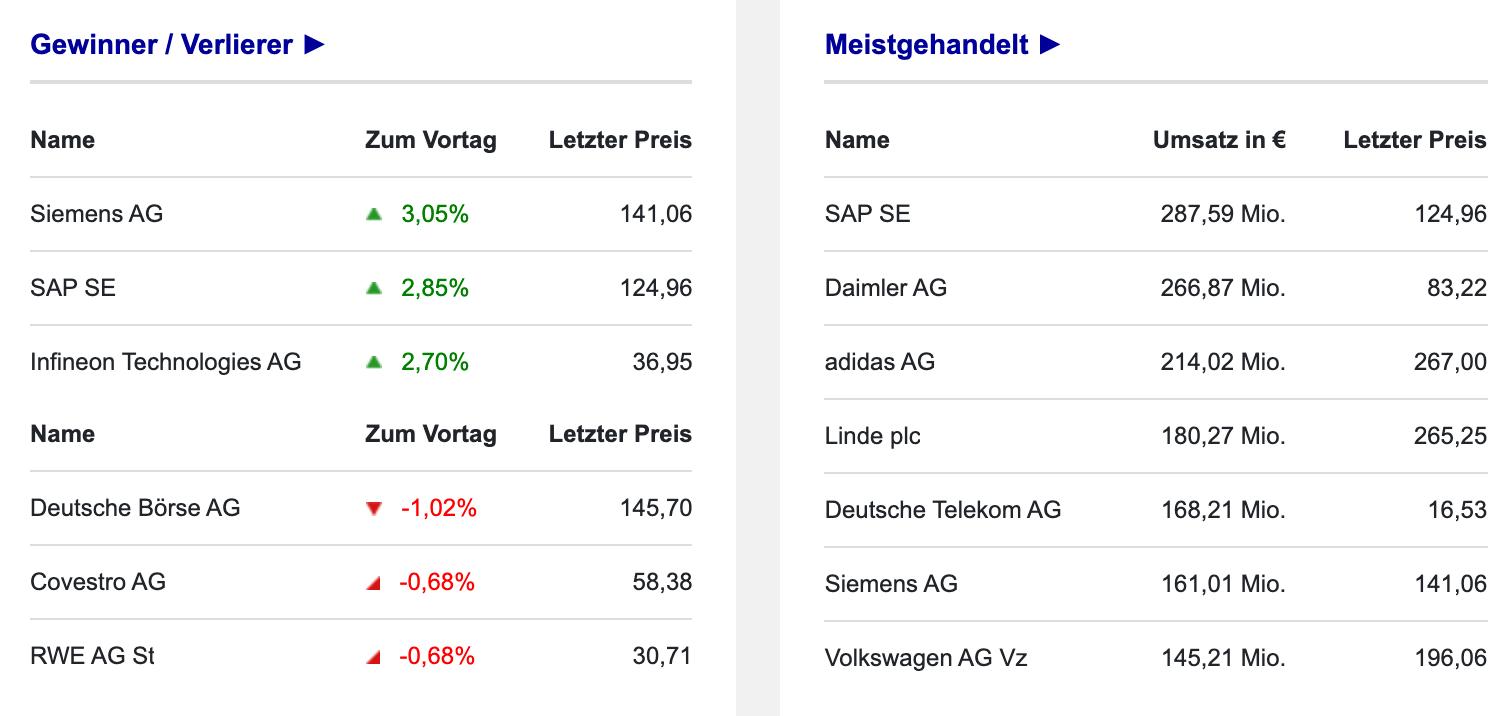 DAX-Umsätze der Aktien in Frankfurt am 14.10.2021