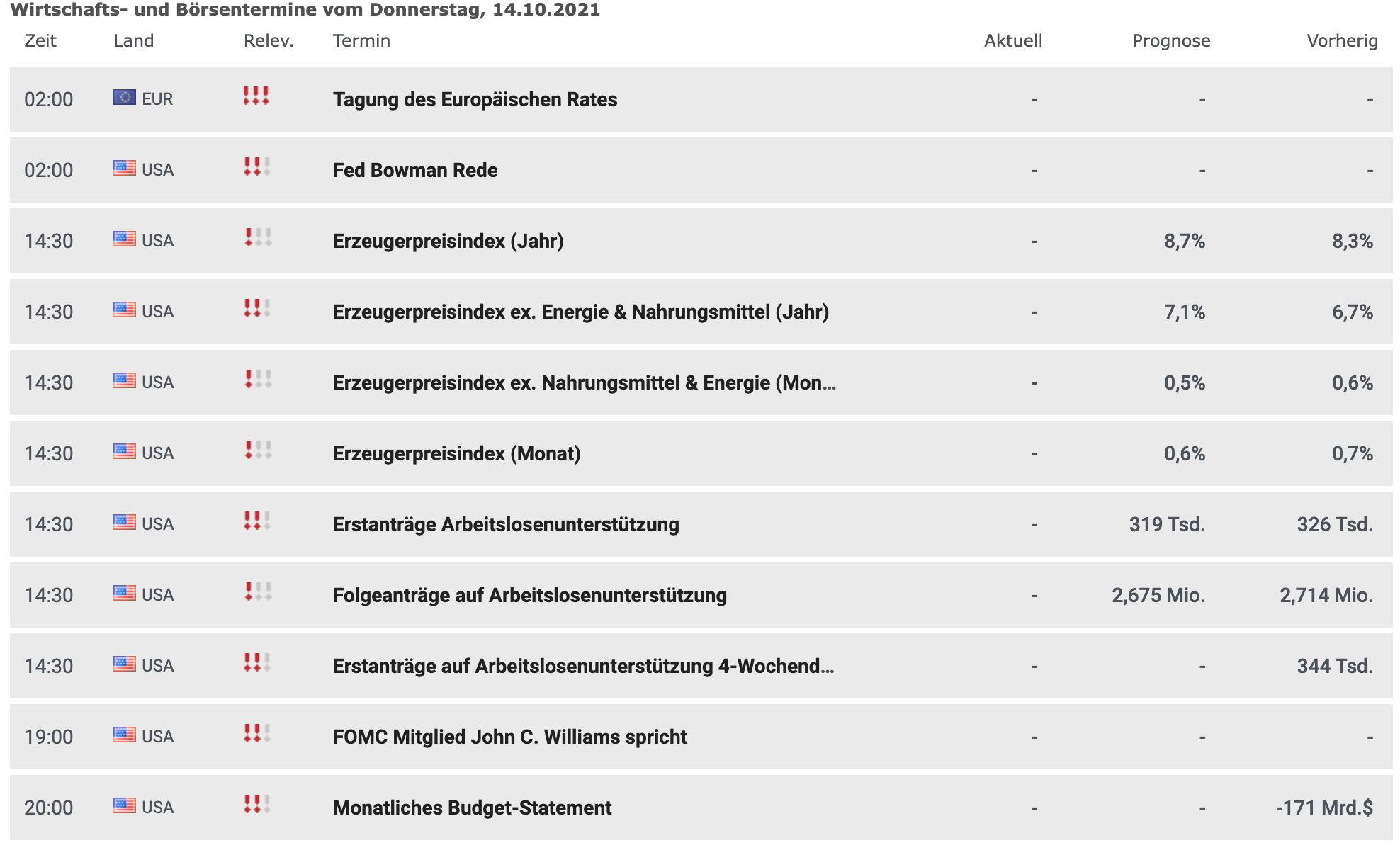 Wirtschaftsdaten am 14.10.2021