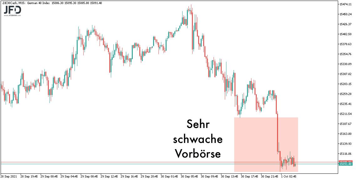 Schwache DAX-Vorboerse am 01.10.2021