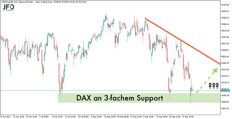 DAX nach Test des Supports im 4-Stundenchart