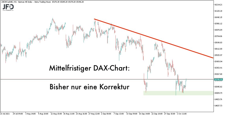 Mittelfristiger DAX-Chart zeigt bisher nur Korrektur