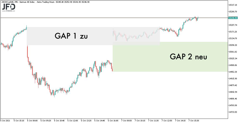 DAX-Gaps zum 08.10.2021
